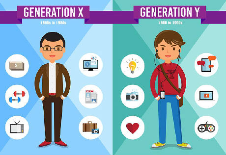 génération X Y